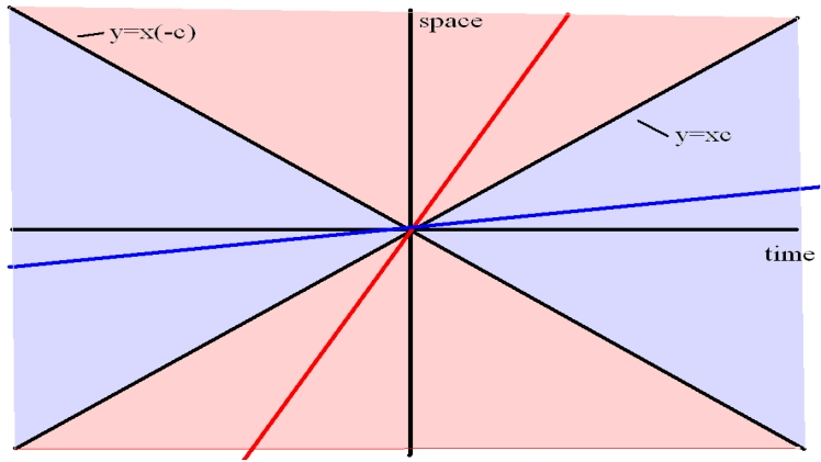 Photo of Spacetime Diagrams, Light Cones, Metrics, and Invariant Intervals